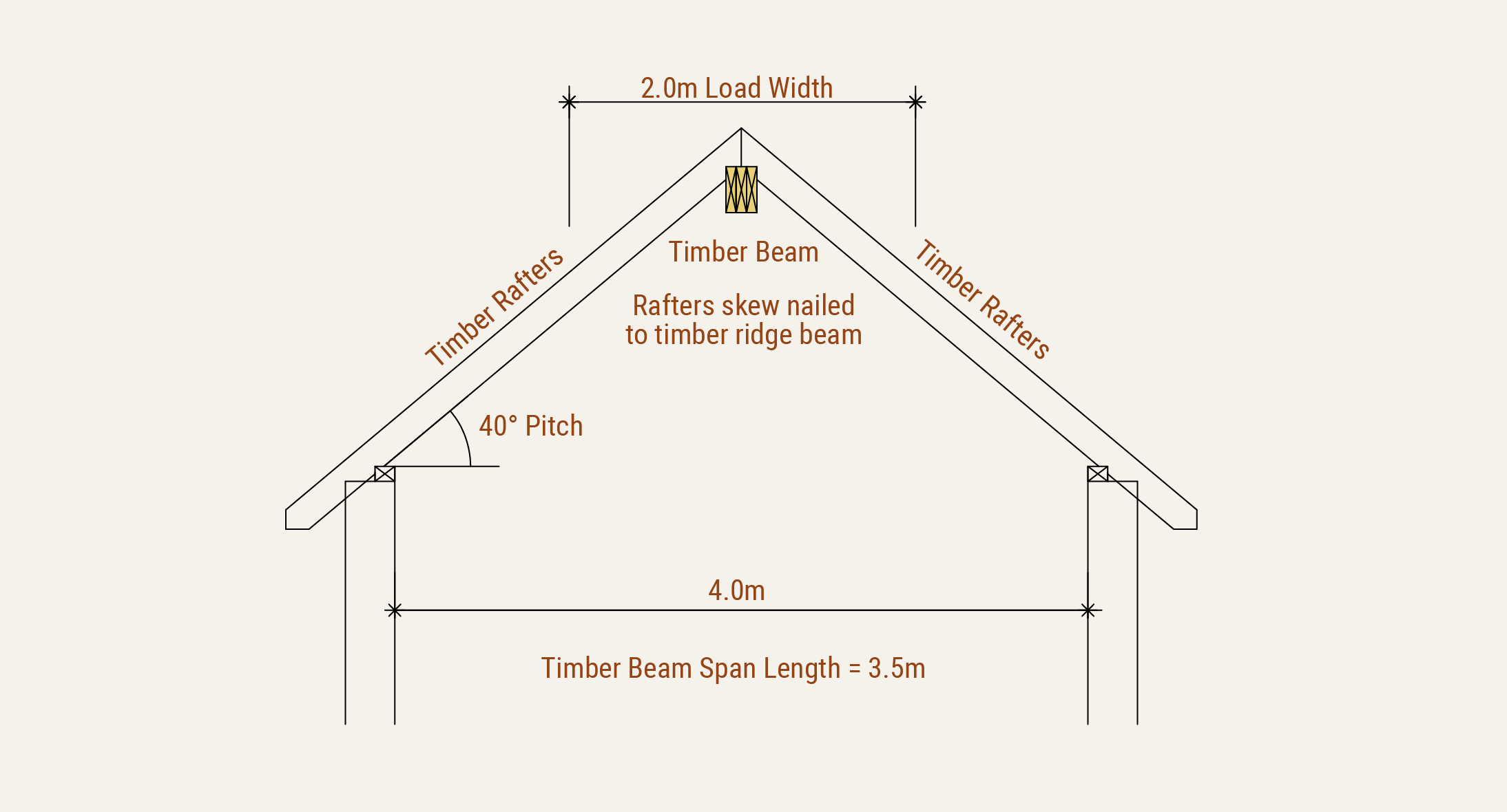 steel beam calculations for steel beam supporting timber floor joists
